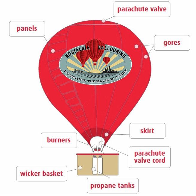 Science Drawing - Chicago Hot Air Balloon